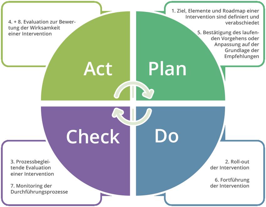 PDCA-Kreis Konzept