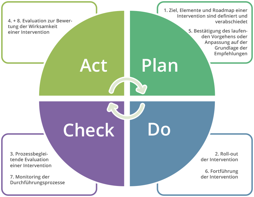 PDCA Kreis Konzept